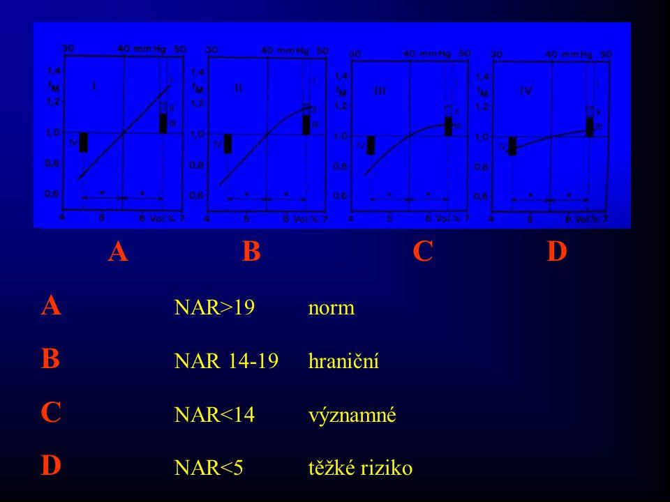 A NAR>19 norm B NAR 14-19 hraniční C NAR<14 významné
