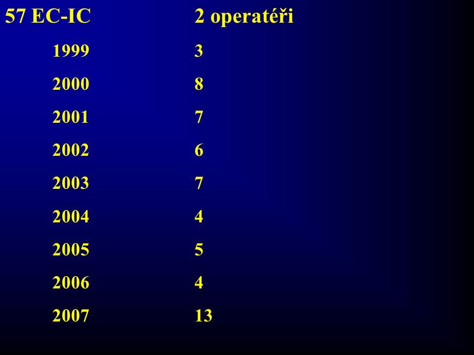 57 EC-IC 2 operatéři 1999 3. 2000 8. 2001 7. 2002 6. 2003 7. 2004 4. 2005 5.