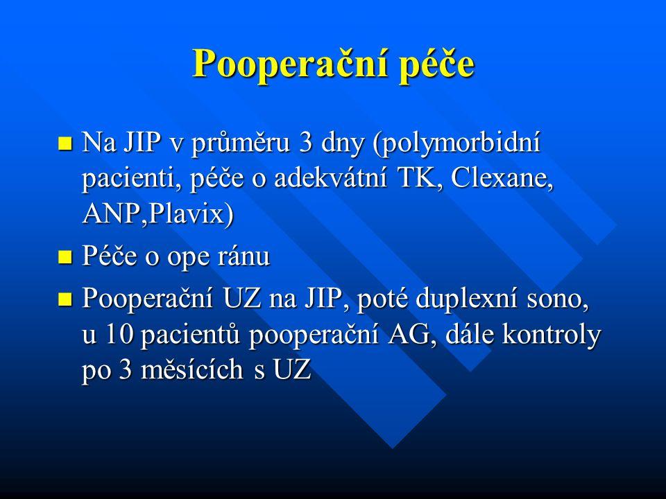 Pooperační péče Na JIP v průměru 3 dny (polymorbidní pacienti, péče o adekvátní TK, Clexane, ANP,Plavix)
