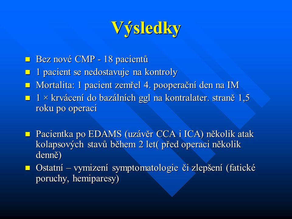 Výsledky Bez nové CMP - 18 pacientů