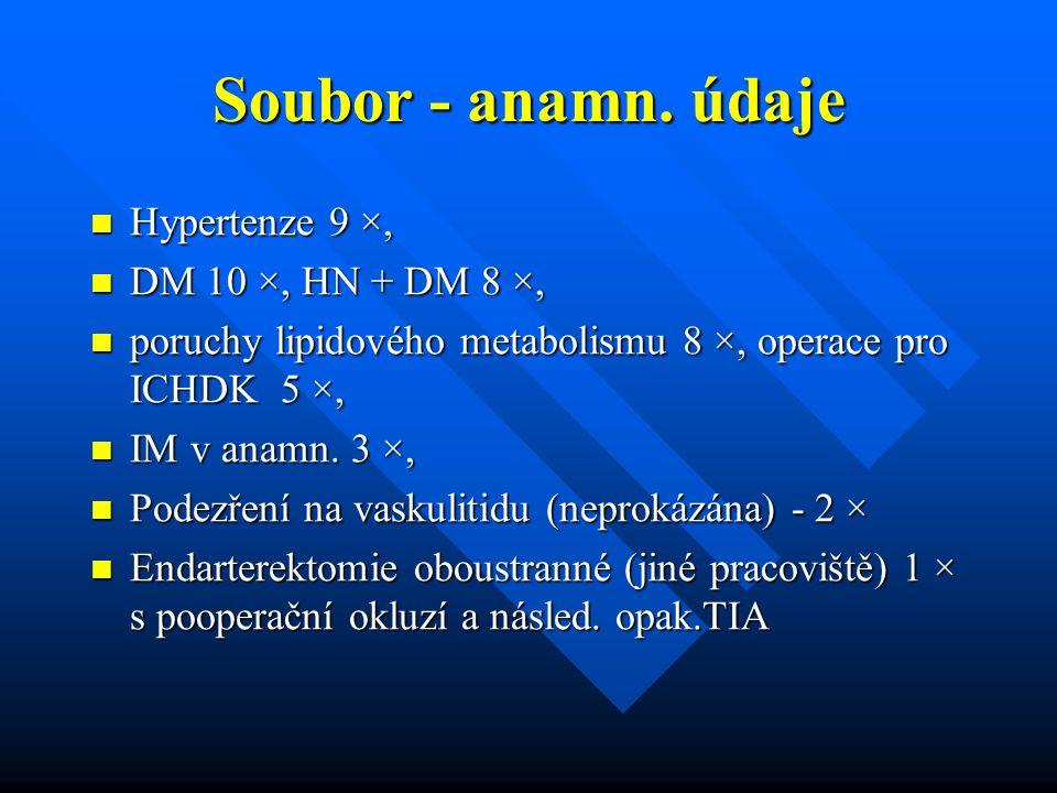 Soubor - anamn. údaje Hypertenze 9 ×, DM 10 ×, HN + DM 8 ×,