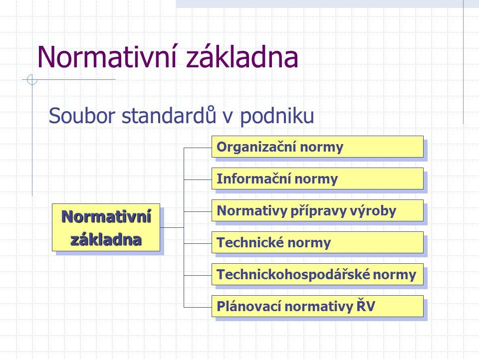 Normativní základna Soubor standardů v podniku Normativní základna