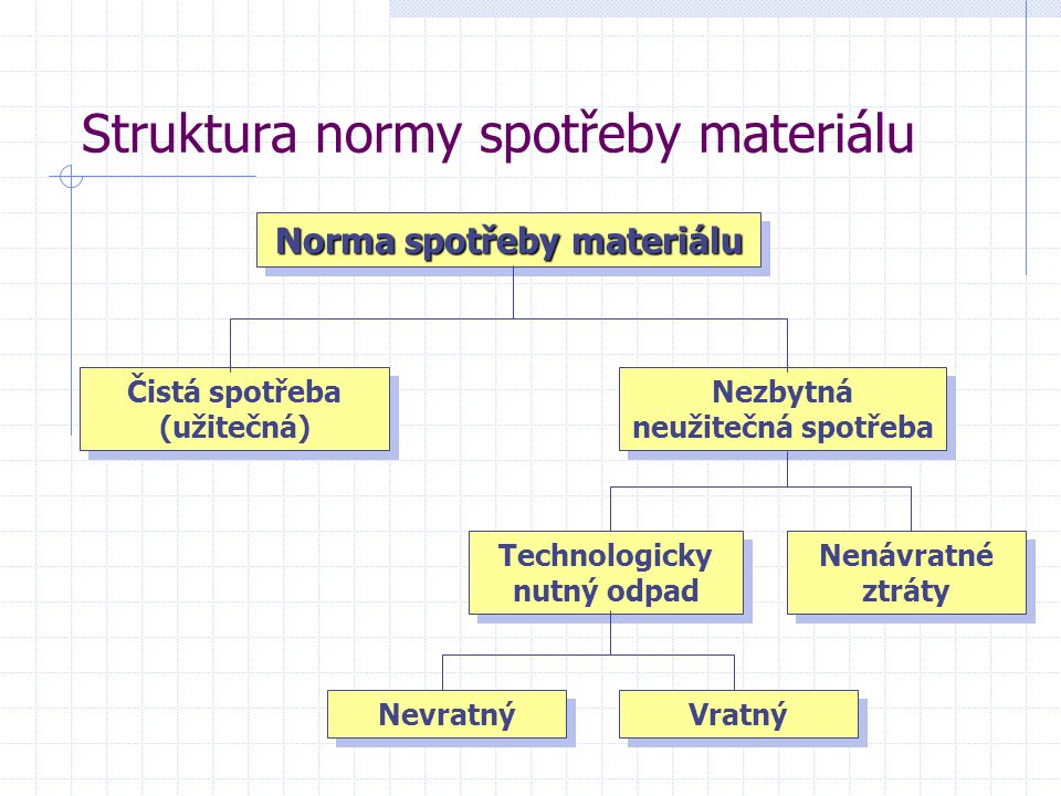 Struktura normy spotřeby materiálu
