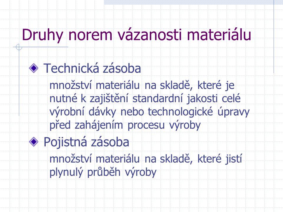 Druhy norem vázanosti materiálu