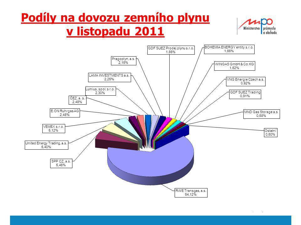 Podíly na dovozu zemního plynu v listopadu 2011