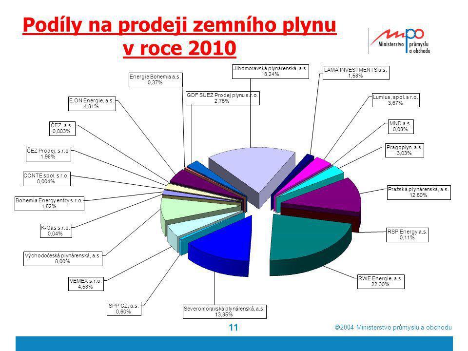 Podíly na prodeji zemního plynu v roce 2010
