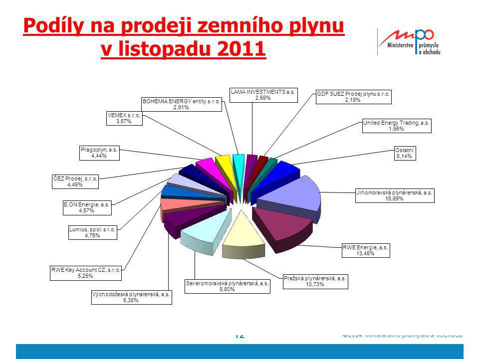Podíly na prodeji zemního plynu v listopadu 2011