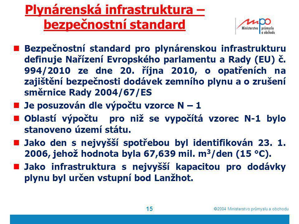 Plynárenská infrastruktura – bezpečnostní standard