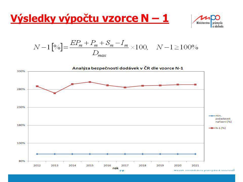 Výsledky výpočtu vzorce N – 1