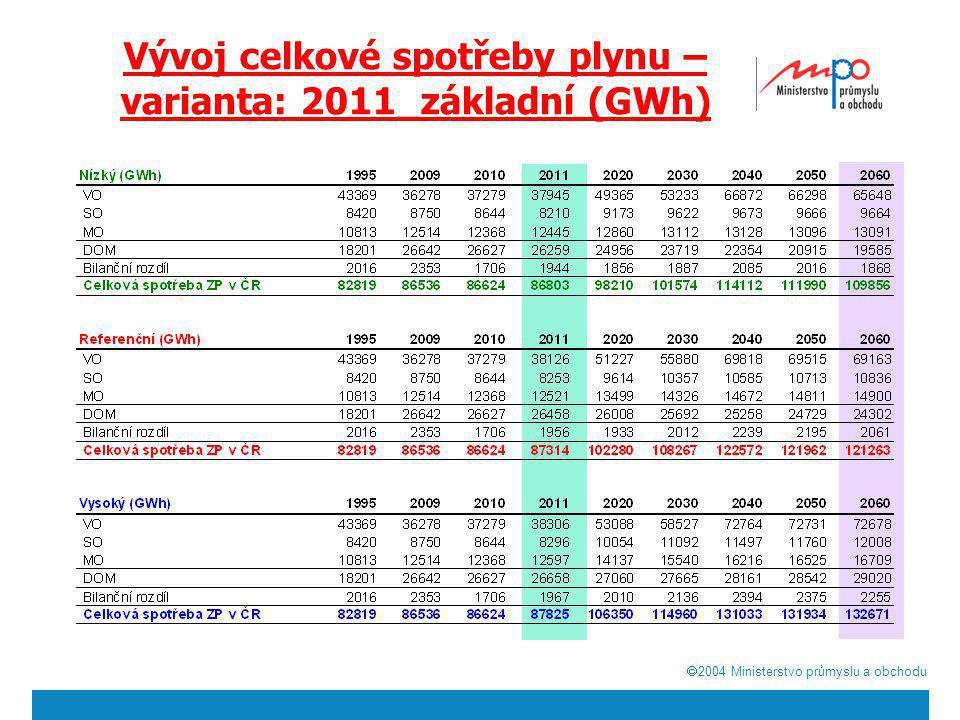 Vývoj celkové spotřeby plynu – varianta: 2011_základní (GWh)