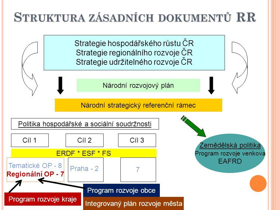 Struktura zásadních dokumentů RR