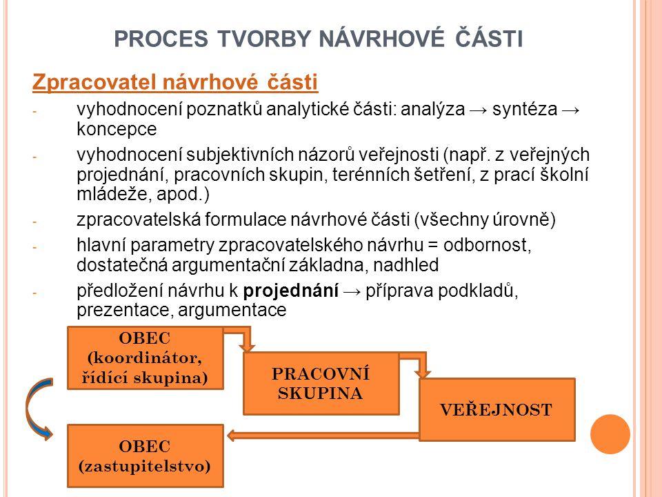 PROCES TVORBY NÁVRHOVÉ ČÁSTI