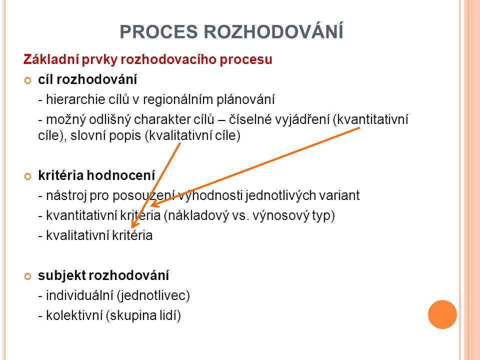 PROCES ROZHODOVÁNÍ Základní prvky rozhodovacího procesu