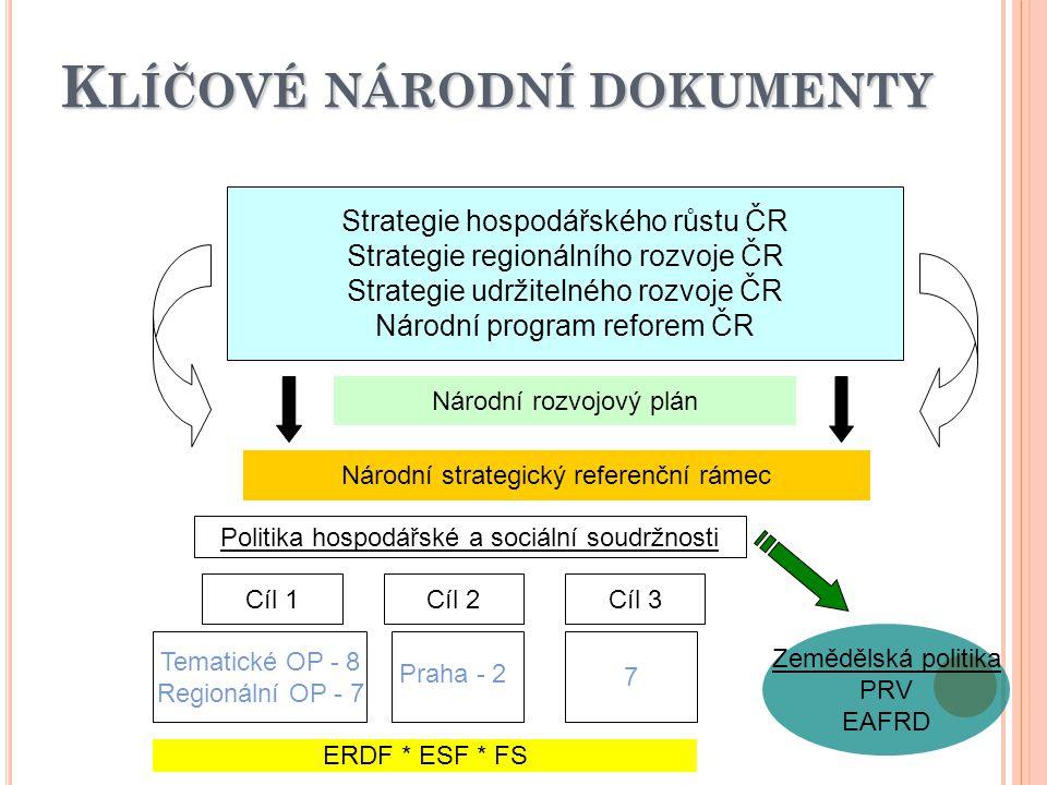 Klíčové národní dokumenty