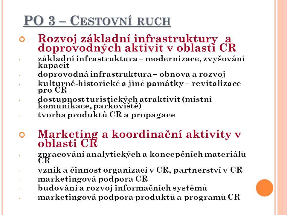 PO 3 – Cestovní ruch Rozvoj základní infrastruktury a doprovodných aktivit v oblasti CR. základní infrastruktura – modernizace, zvyšování kapacit.
