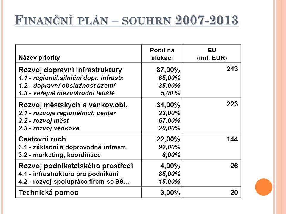Finanční plán – souhrn 2007-2013