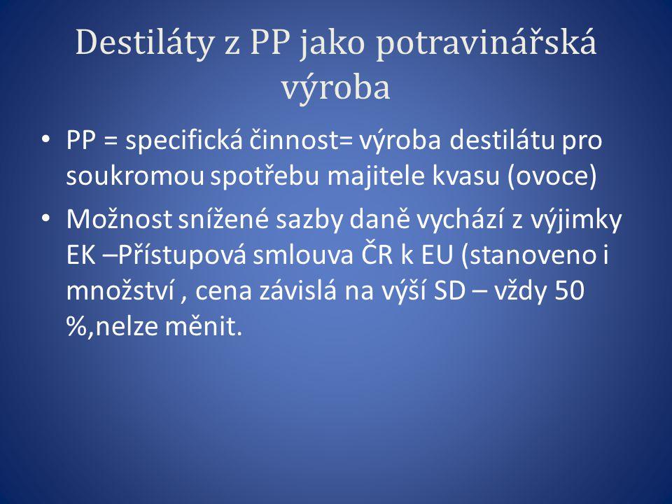 Destiláty z PP jako potravinářská výroba