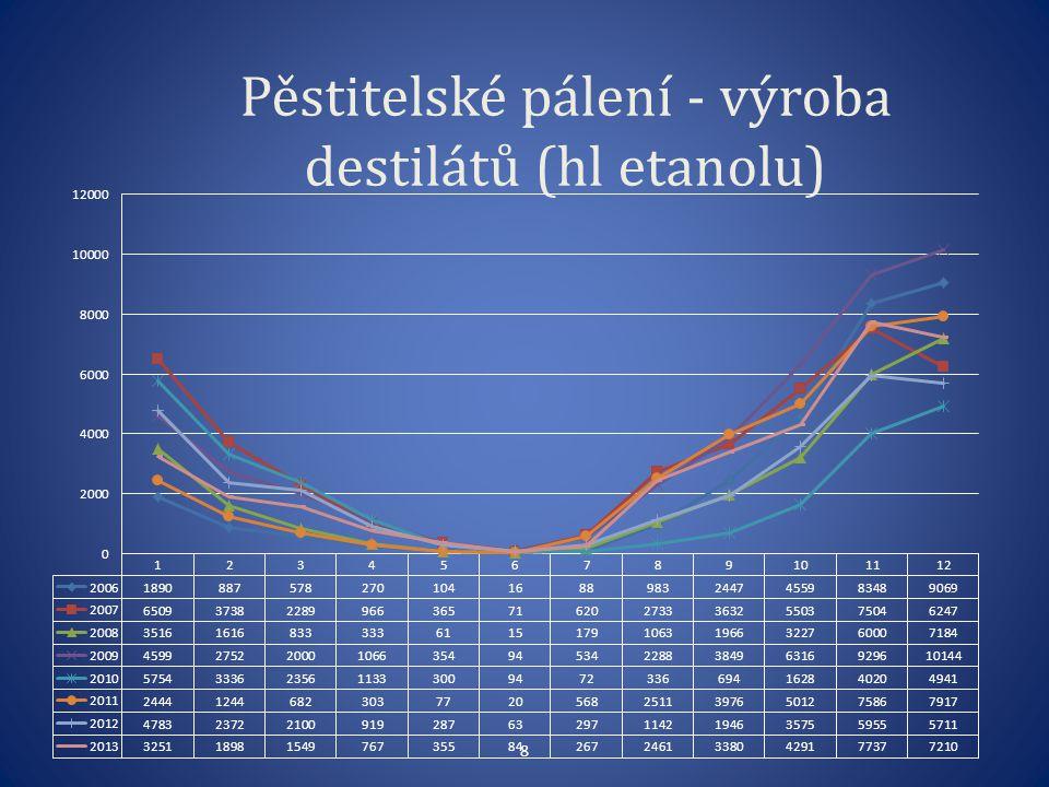 Pěstitelské pálení - výroba destilátů (hl etanolu)