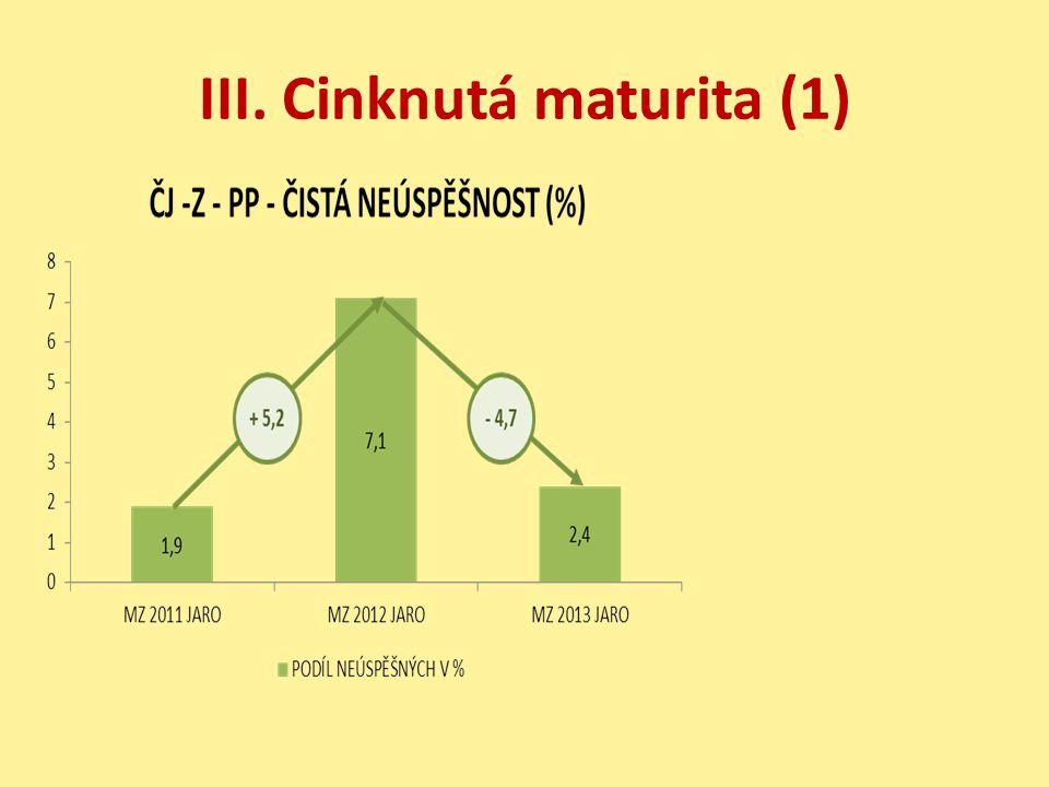 III. Cinknutá maturita (1)