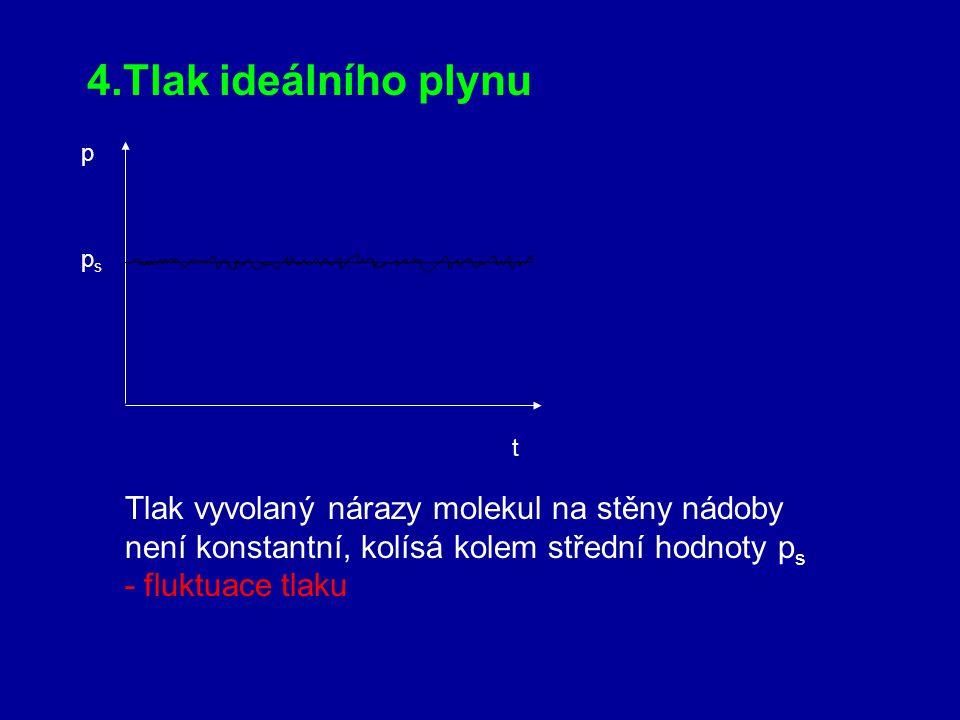 4.Tlak ideálního plynu Tlak vyvolaný nárazy molekul na stěny nádoby