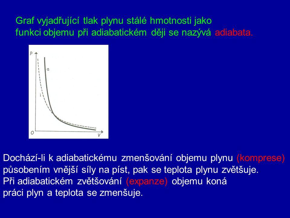 Graf vyjadřující tlak plynu stálé hmotnosti jako