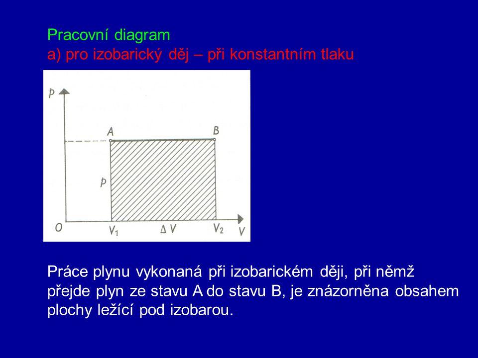 Pracovní diagram a) pro izobarický děj – při konstantním tlaku. Práce plynu vykonaná při izobarickém ději, při němž.