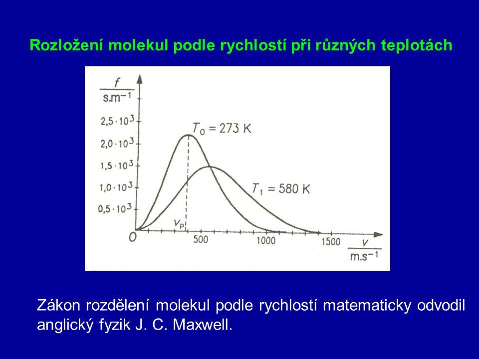 Rozložení molekul podle rychlostí při různých teplotách