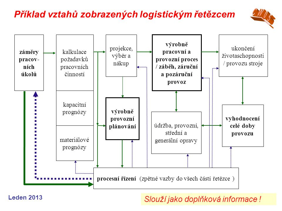 Příklad vztahů zobrazených logistickým řetězcem CW05