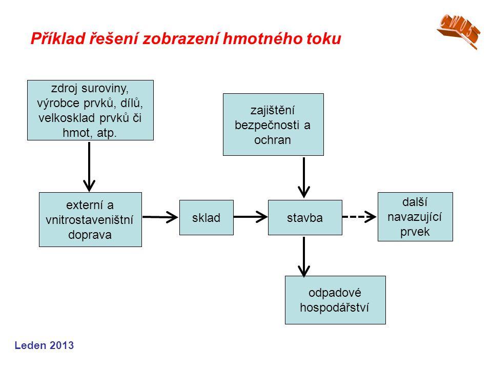 Příklad řešení zobrazení hmotného toku