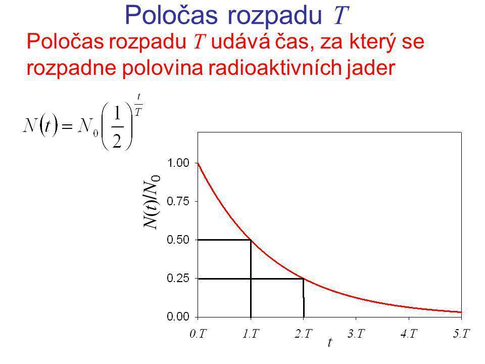 Poločas rozpadu T Poločas rozpadu T udává čas, za který se rozpadne polovina radioaktivních jader.