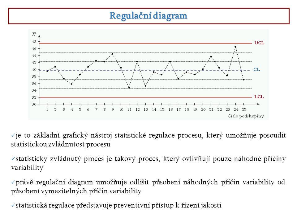 Regulační diagram je to základní grafický nástroj statistické regulace procesu, který umožňuje posoudit statistickou zvládnutost procesu.