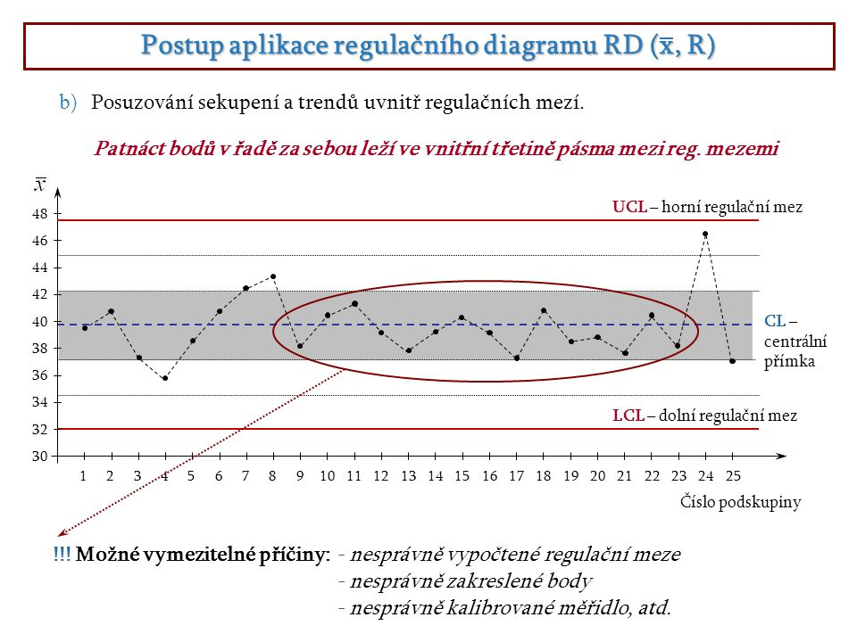 Postup aplikace regulačního diagramu RD (x, R)