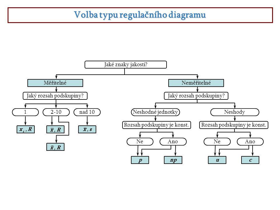 Volba typu regulačního diagramu