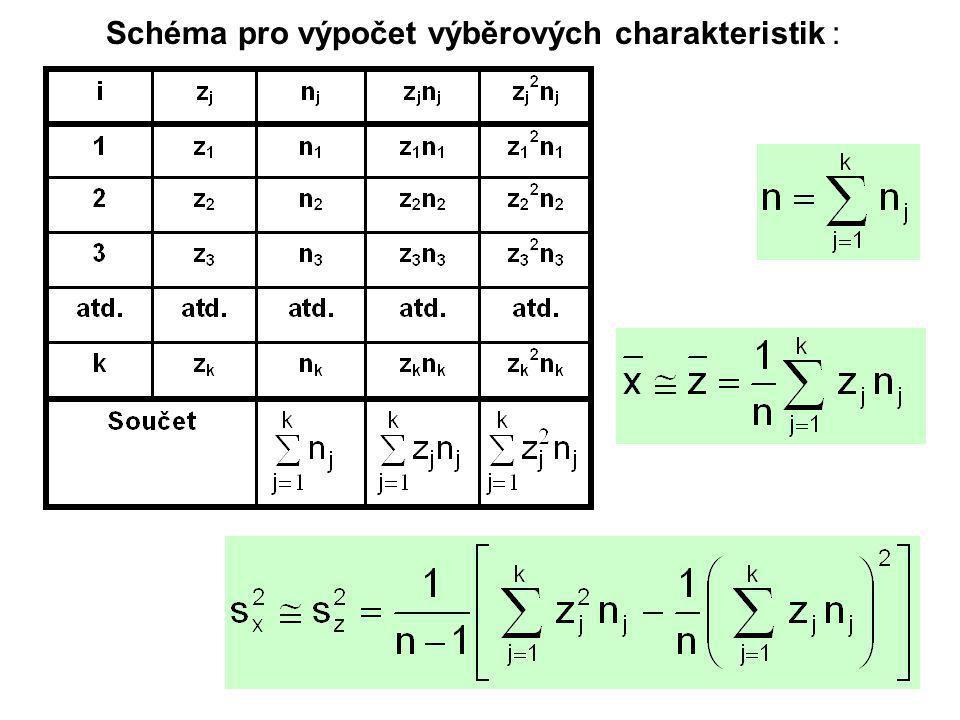 Schéma pro výpočet výběrových charakteristik :