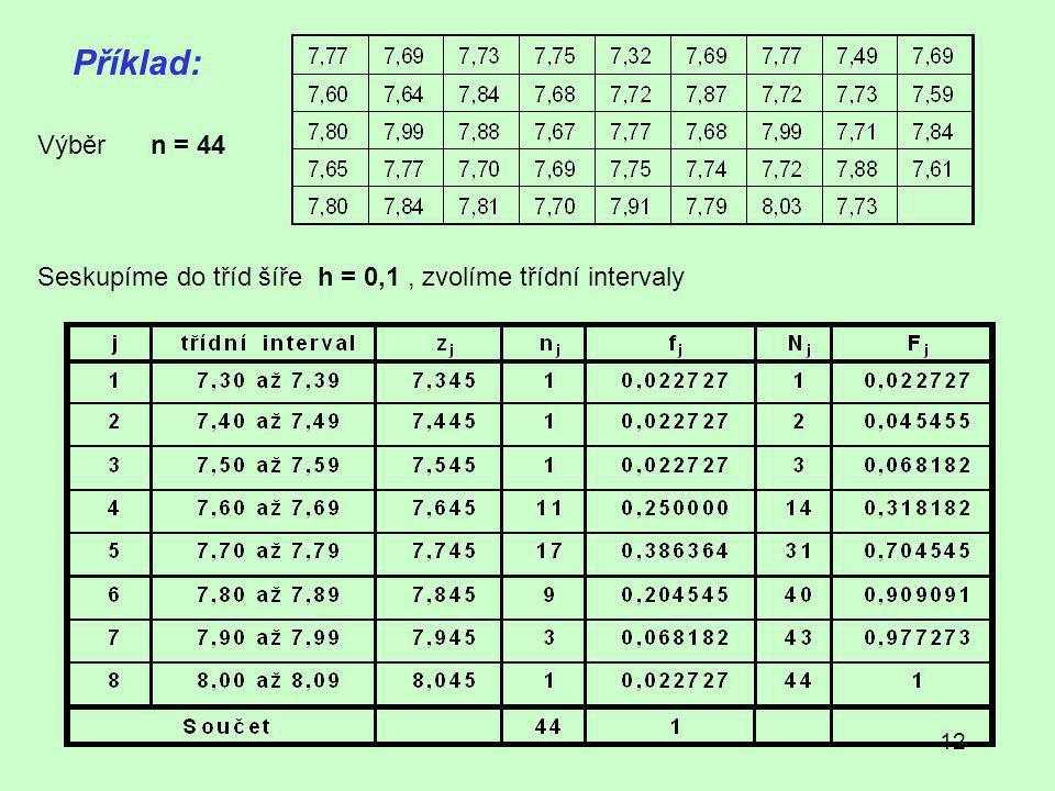 Příklad: Výběr n = 44 Seskupíme do tříd šíře h = 0,1 , zvolíme třídní intervaly