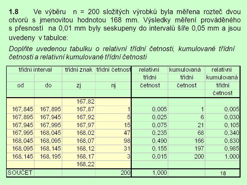 1.8 Ve výběru n = 200 složitých výrobků byla měřena rozteč dvou otvorů s jmenovitou hodnotou 168 mm. Výsledky měření prováděného s přesností na 0,01 mm byly seskupeny do intervalů šíře 0,05 mm a jsou uvedeny v tabulce: