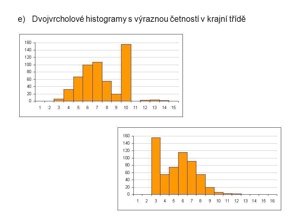 e) Dvojvrcholové histogramy s výraznou četností v krajní třídě