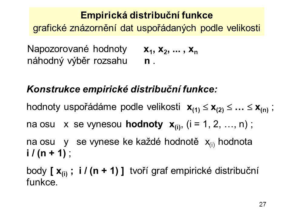 Empirická distribuční funkce