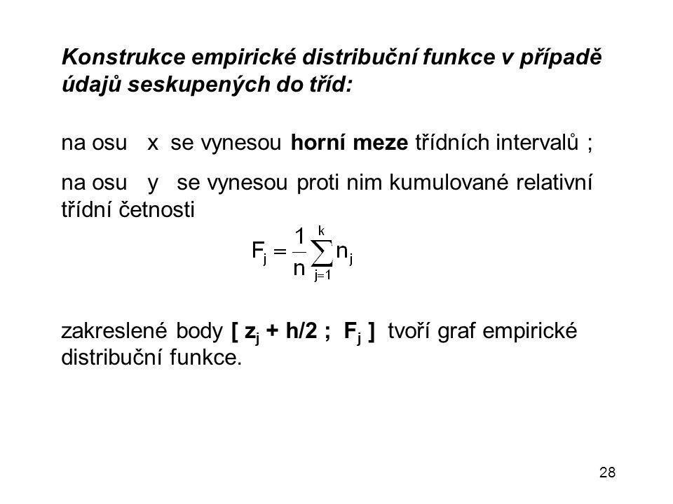 Konstrukce empirické distribuční funkce v případě údajů seskupených do tříd: