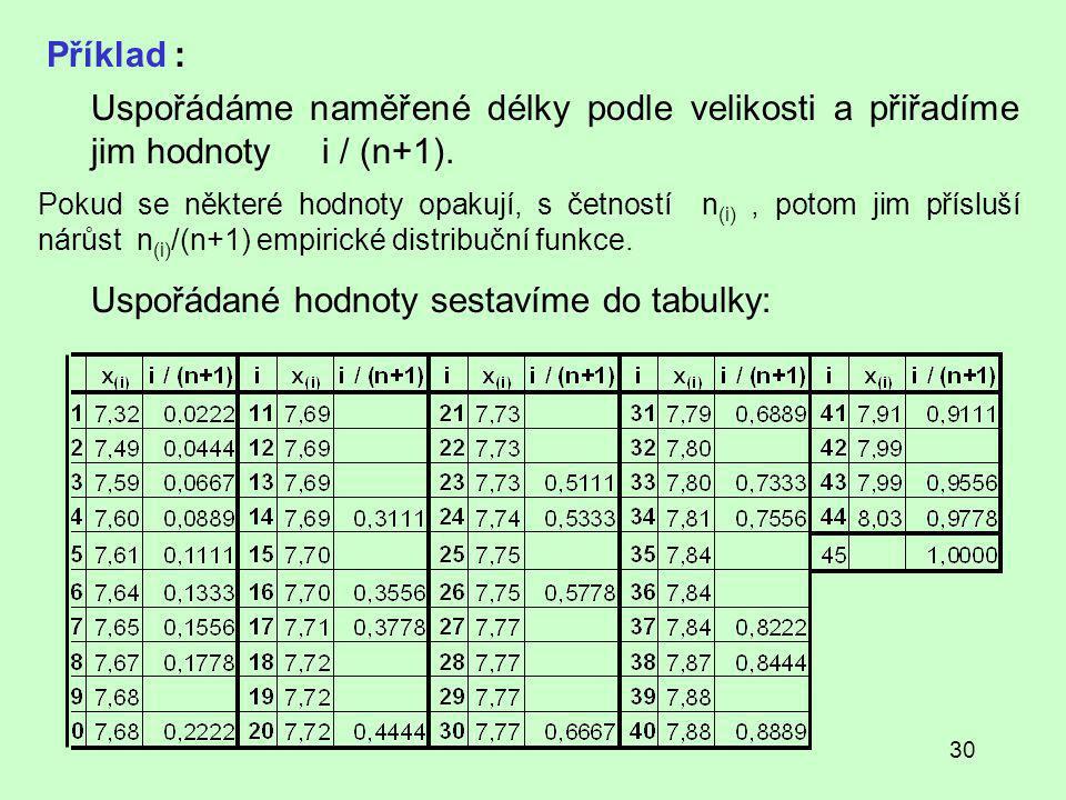 Uspořádané hodnoty sestavíme do tabulky: