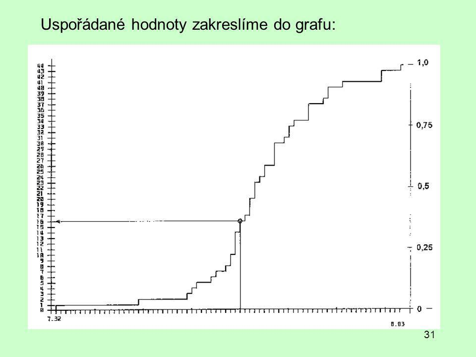 Uspořádané hodnoty zakreslíme do grafu: