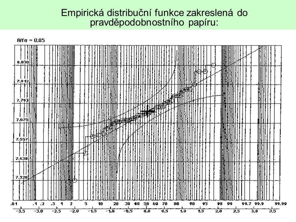 Empirická distribuční funkce zakreslená do pravděpodobnostního papíru: