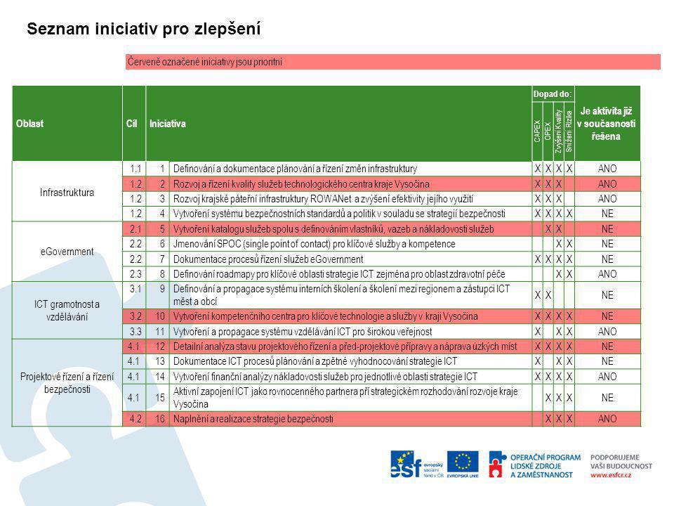 Seznam iniciativ pro zlepšení