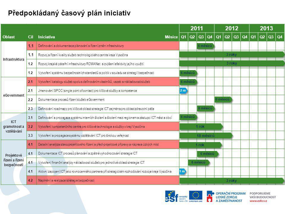 Předpokládaný časový plán iniciativ