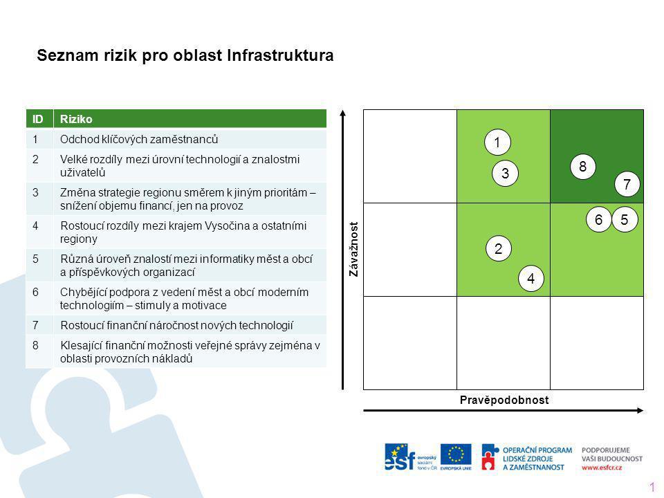 Seznam rizik pro oblast Infrastruktura