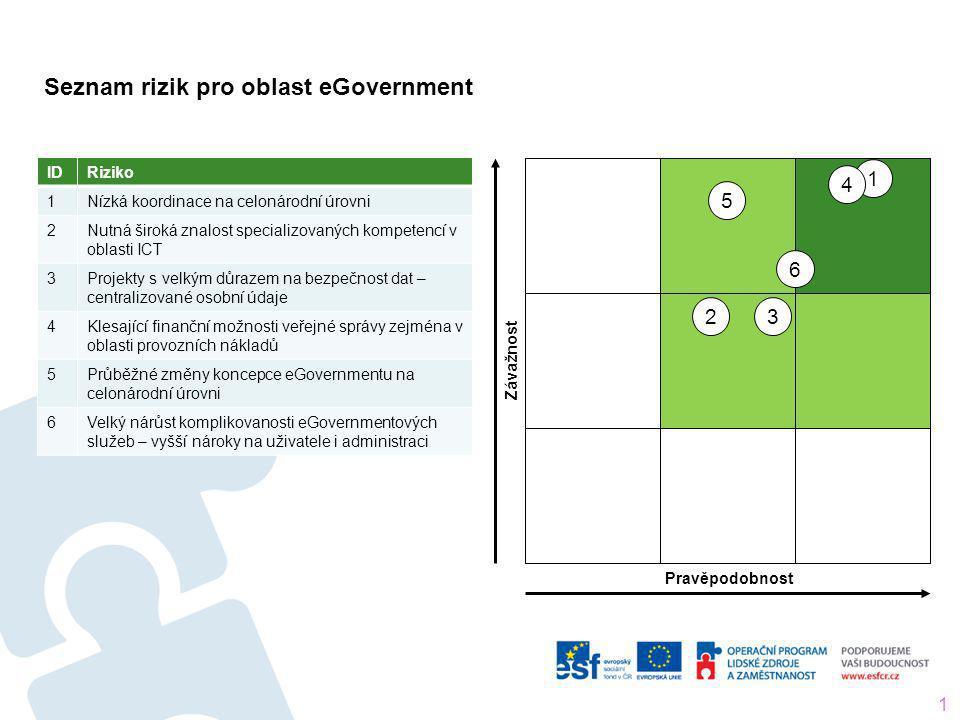 Seznam rizik pro oblast eGovernment