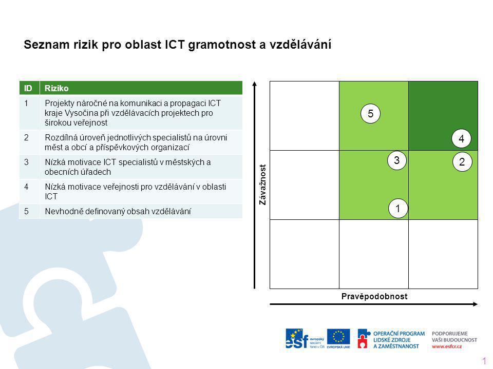 Seznam rizik pro oblast ICT gramotnost a vzdělávání