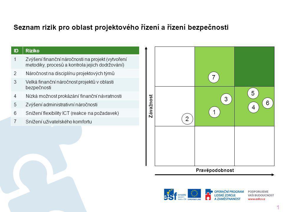 Seznam rizik pro oblast projektového řízení a řízení bezpečnosti