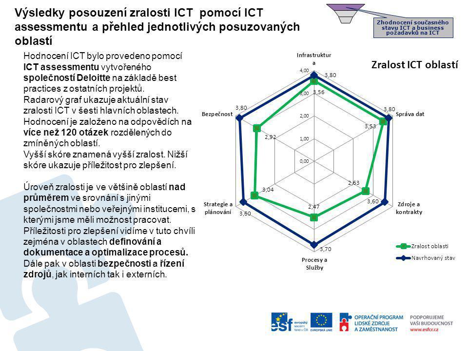 Zhodnocení současného stavu ICT a business požadavků na ICT