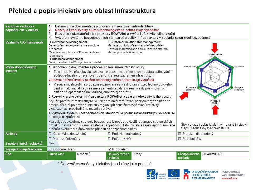 Přehled a popis iniciativ pro oblast Infrastruktura